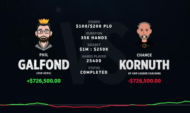 【PokerStars】Chance Kornuth提前认输,Phil Galfond赢下第三个挑战赛